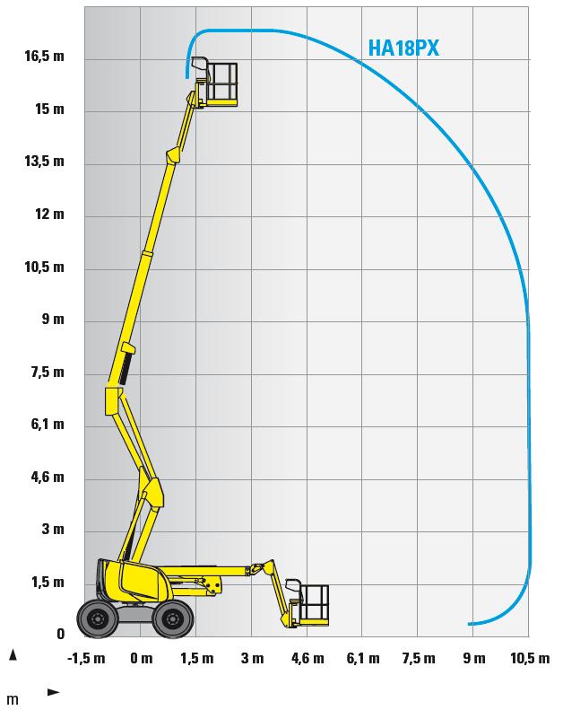 diagramma-1-17 HAULOTTE HA 18